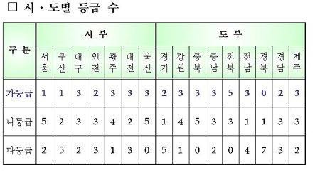 전북도, 지자체 합동평가서 최우수 평가