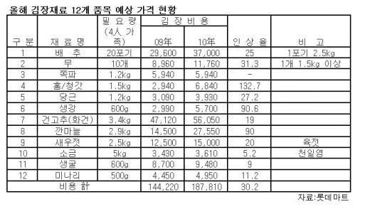 """""""올해 김장비용 18.7만원..30% 오른다"""""""