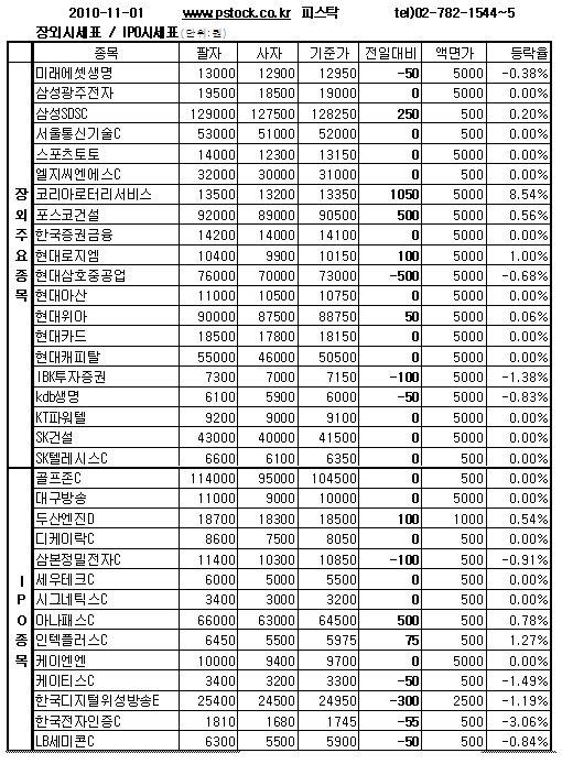 [장외주식]'IPO 도전' 현대위아 연이틀 상승