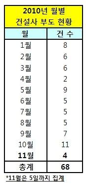 건설사 '11월 위기설' 현실화? 5일새 4곳 부도