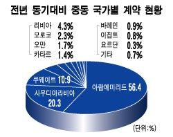 중동, 해외수주 77% 차지…건설업계 '오아시스'