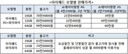 아이패드 3G, 월 4만원대 2년 약정에 21만8400원