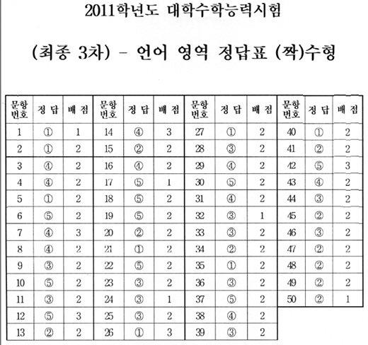 수능 1교시 언어영역 정답표(홀·짝수형)