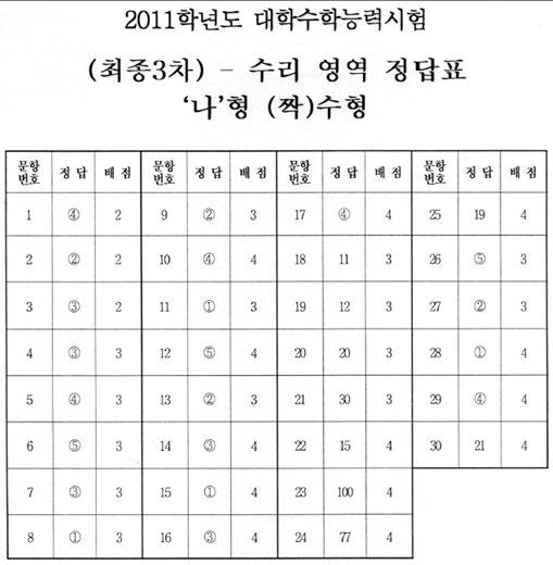 수능 2교시 수리영역 정답표