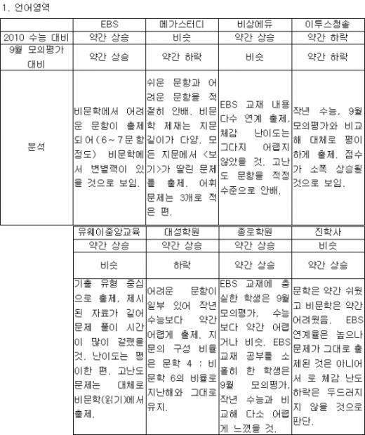 [2011 수능] [표] EBS·입시업체 난이도 분석 종합