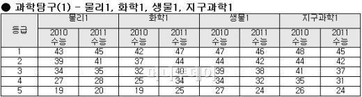 """[2011 수능] """"수리 '가' 최대 9점 하락"""""""