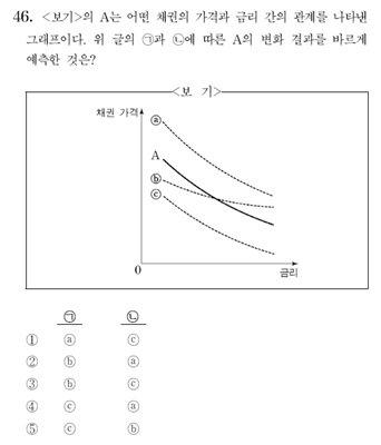 수능 언어영역 46번 '정답없다' 논란