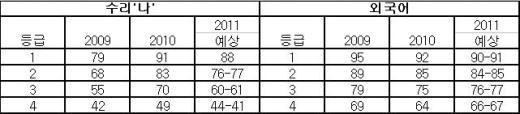 ↑표2. 수리 나형 및 외국어 등급별 커트라인. 대교협 제공.