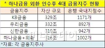 은행권 하나+외환, 국민·우리·신한 '4룡' 재편