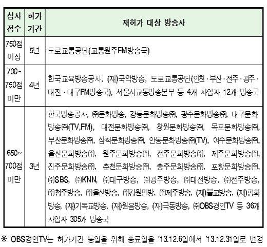 KBS·MBC·SBS 등 3~5년 재허가(상보)