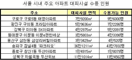 ↑서울 시내 주요 아파트 대피시설 수용 가능 인원. 자료제공 : 국가재난정보센터