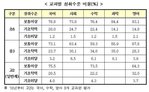 [표]2010년 학업성취도 평가결과