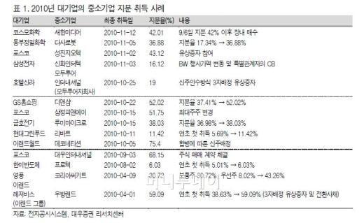 '패밀리가 떴다' 대기업 투자株 '주목'