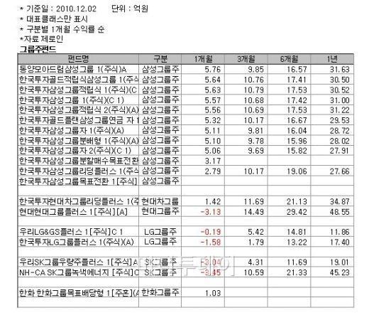 '3세' 삼성 Vs '분쟁' 현대, 그룹株펀드 승자는?