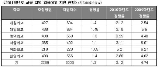 서울권 외고 경쟁률 크게 하락… 일부 미달