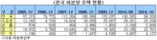 """미분양 10만가구 아래로…""""바닥 vs 착시"""""""