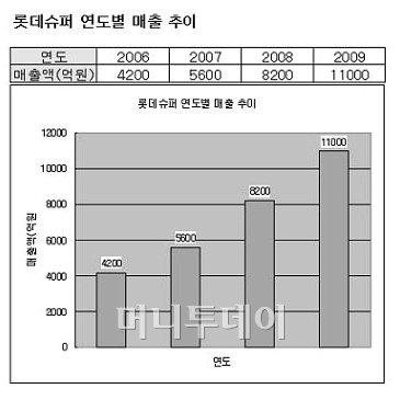 """소진세 롯데슈퍼 대표 """"법 테두리 안에서 SSM 운영"""""""