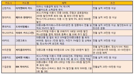교통비 부담되는 김과장, 가장 유리한 카드는?
