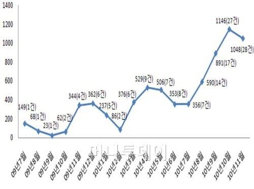 ↑ 도시형생활주택 공급실적(월별 인허가 추세) (ⓒ자료 제공=서울시)