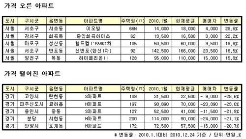 ↑ 연초 대비 가격 오른 아파트, 떨어진 아파트 비교표.