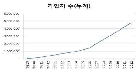 """SKT """"T스토어 누적 다운로드 1억건 돌파"""""""