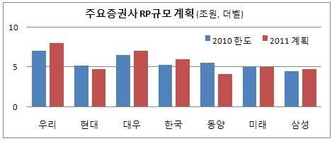 '폭풍성장' 증권사 RP계정, 내년엔 더 커진다