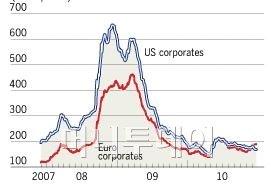 미, 유럽 회사채와 미 국채 간 금리차(단위:bp)<br /> ▲자료: 블룸버그, 파이낸셜타임스