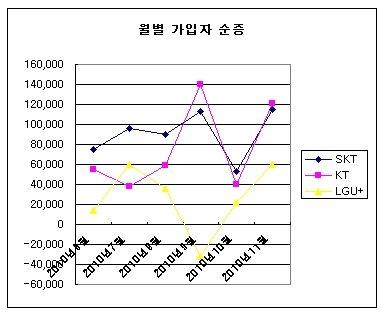 LG유플러스, 이동전화 가입자 900만 돌파