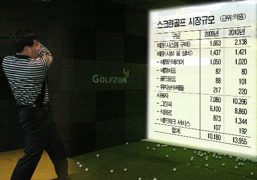 '황금알' 스크린골프…경제효과 年1.4조
