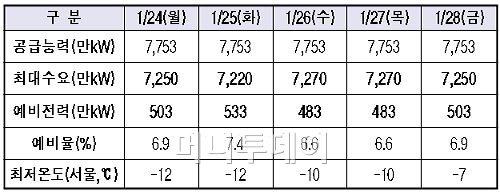 ↑ 24∼28일 전력수급 전망.(자료: 지식경제부)