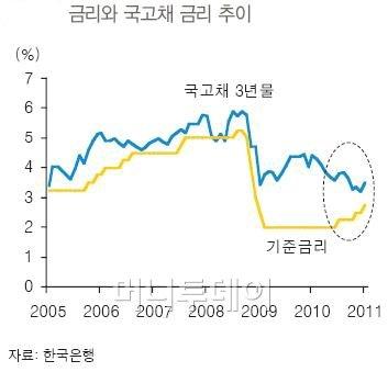 """""""한국 채권, 이젠 볼일 다 봤다?""""...가격 하락 지속"""