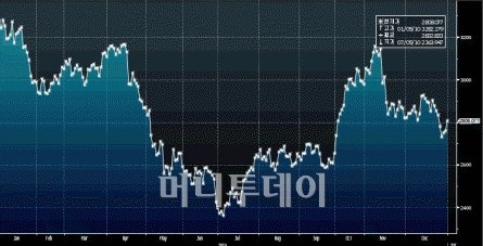 ↑ 지난해(1~12월) 상하이종합지수 주가 추이. (출처:블룸버그)