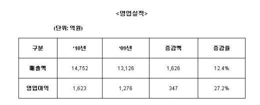 SK C&C, 매출 1.5조…창사이래 최대실적(상보)