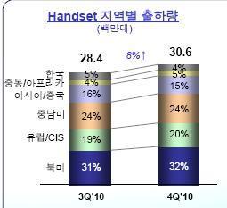 LG전자 휴대폰 판매량