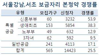 """""""보금자리 인기폭발""""…본청약 평균 26대1"""