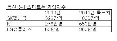 '졸면 죽는' 스마트폰 2000만시대 연다