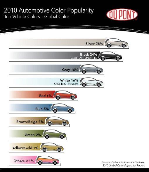 ↑미국 듀푠사가 발표한 글로벌 자동차 시장 선호차량 색깔 조사