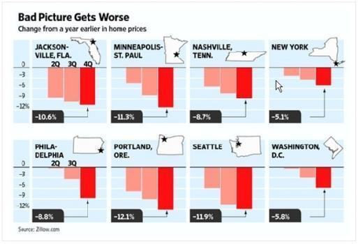 미국 각 지역별 분기별 주택가격 변동폭(출처 : 월스트리트저널)