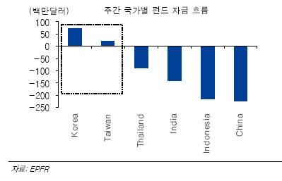 """""""유동성, 아시아에서 선진증시로 '썰물' 우려"""""""