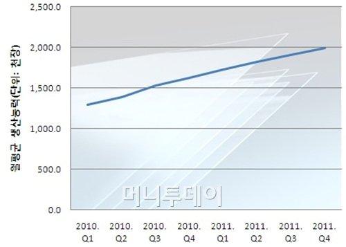 ↑2010년 이후 한-중-일 LCD업계 7세대 이상 증설라인 총 생산능력(월 평균) 증가추이(단위:천장) <출처:디스플레이서치>