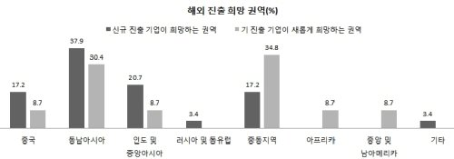 """건설CEO 10명中 5명 """"MB취임후 경영 더 나빠져"""""""