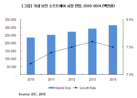 """한국IDC """"올해 보안SW 시장 2500억 규모"""""""