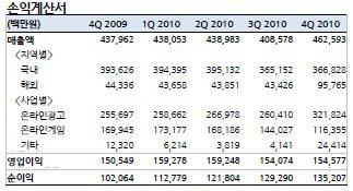 NHN의 자회사를 포함한 연결기준 2010년도 손익계산서