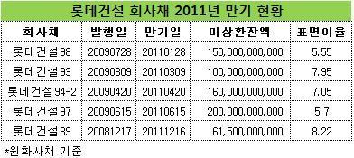 롯데건설, 회사채 뭉칫돈 만기…자금조달 '조용'