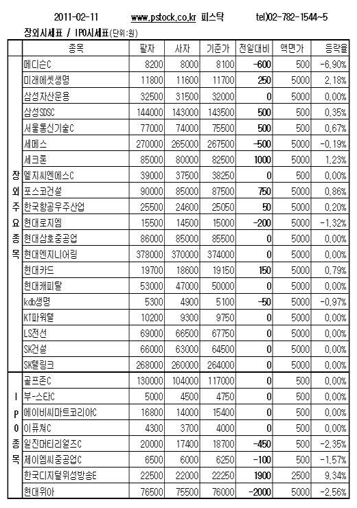 [장외주식]삼성SDS, 0.35% ↑… 3거래일만에 반등