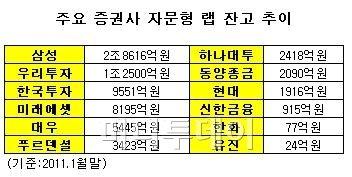 자문형랩, 증권사 '새 효자'