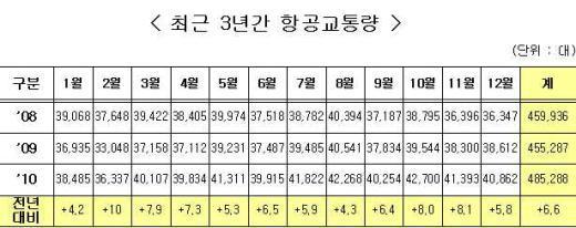 항공교통량 19개월 연속 상승세…경기회복 효과