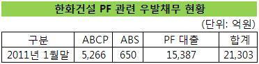 한화건설, 대전 노은지구 아파트 PF로 2700억 조달