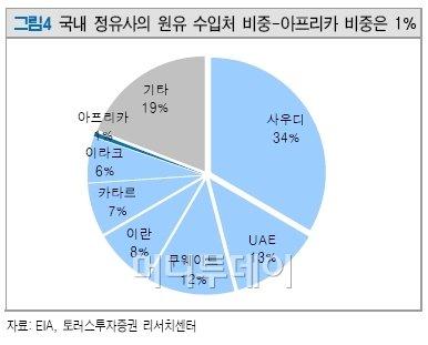 """""""리비아 석유파동이 오히려 호재?""""-토러스"""