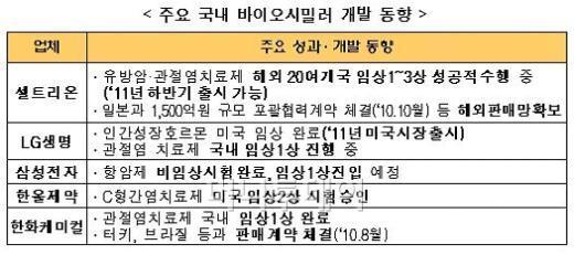 삼성이 '오송' 대신 '송도' 선택한 이유